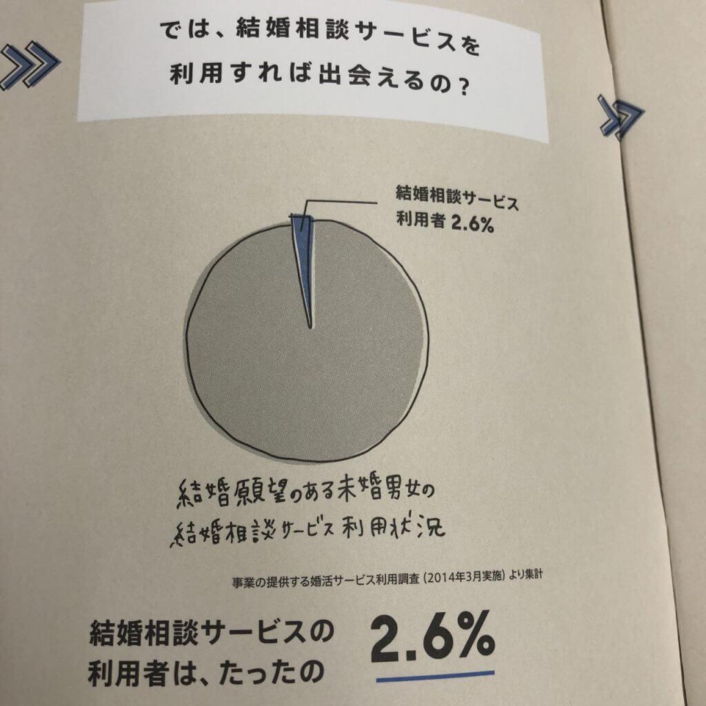 ゼクシィ結婚相談所の利用は2.6%