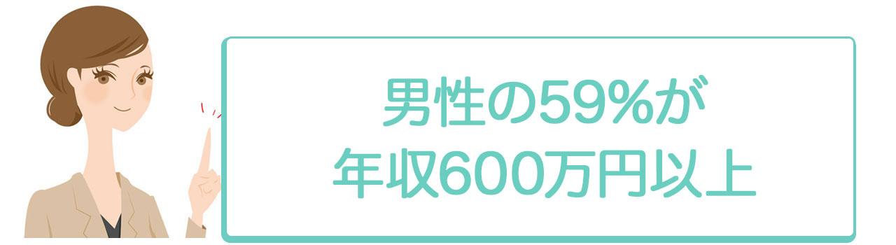 男性の59%が年収600万円以上