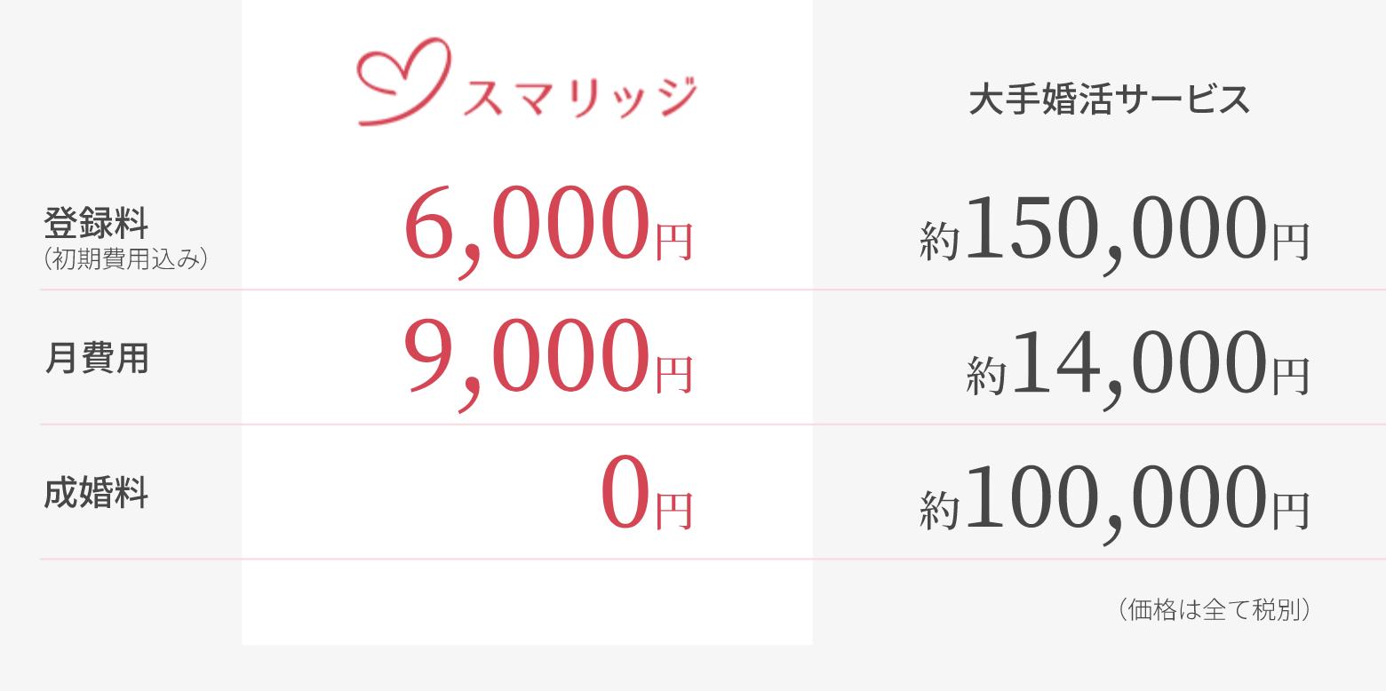 ¥スマリッジ料金