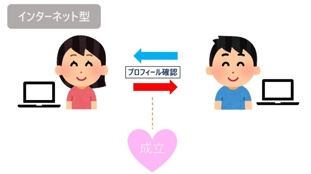 インターネット型(オンライン結婚相談所)