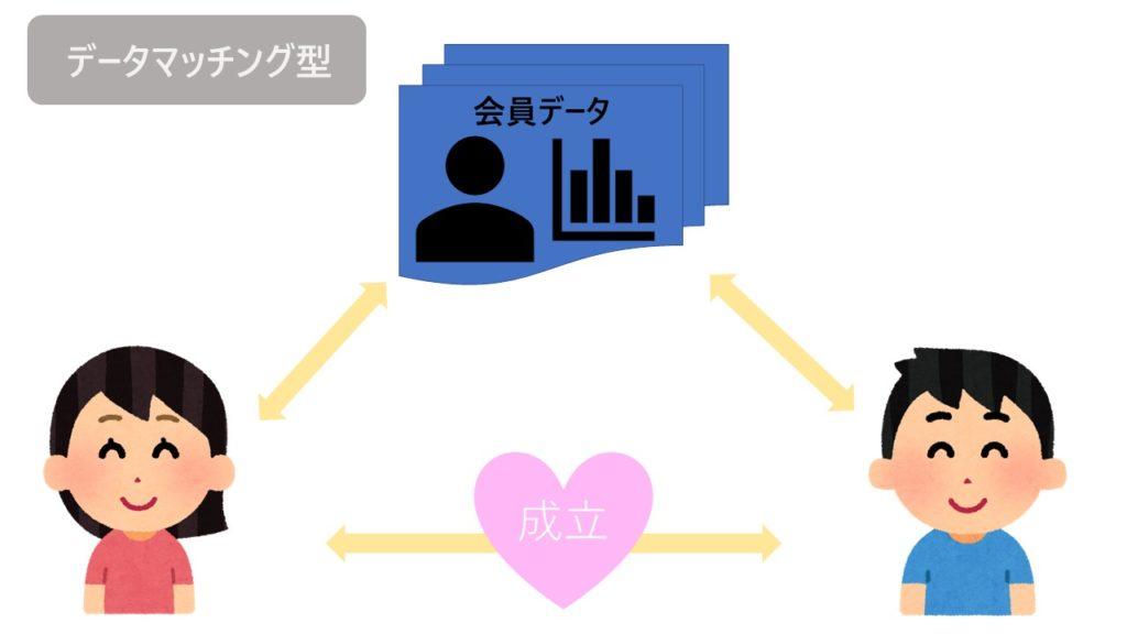 データマッチング型