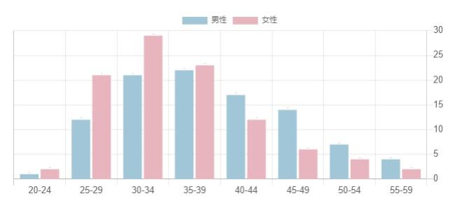 オーネット会員の年齢別構成比