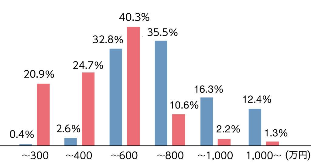 男性の約64%が年収600万円以上