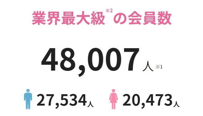 オーネットの会員数は約48,000人で男性会員のほうが少し多い