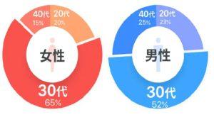 会員の年齢層の違い【ペアーズエンゲージの7割以上が20~30代】