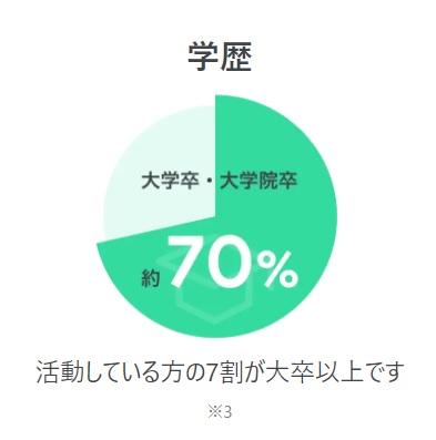 ペアーズエンゲージ学歴データ