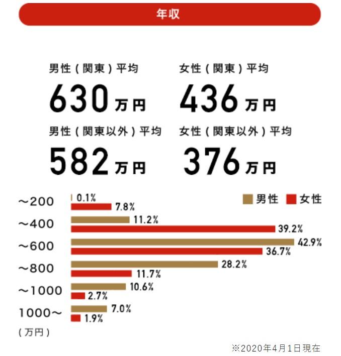 パートナーエージェント会員の年収データ